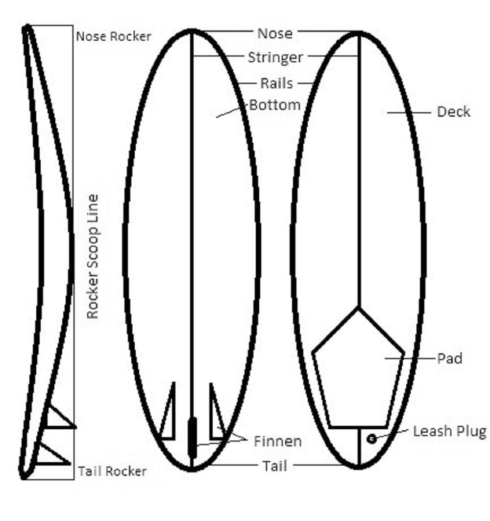 Welches Surfboard Ist Das Richtige F 252 R Mich
